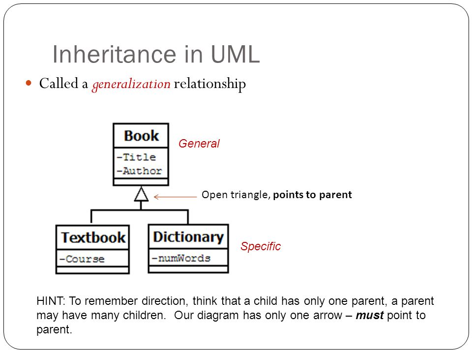 Inheritance in UML Called a generalization relationship General