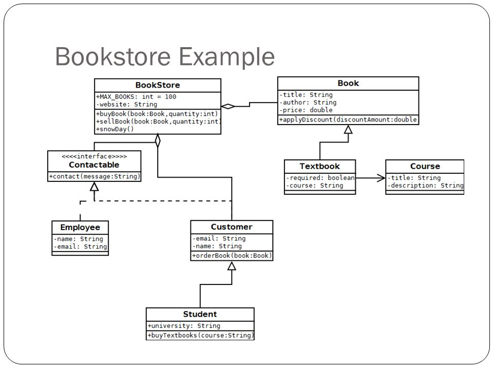 Bookstore Example