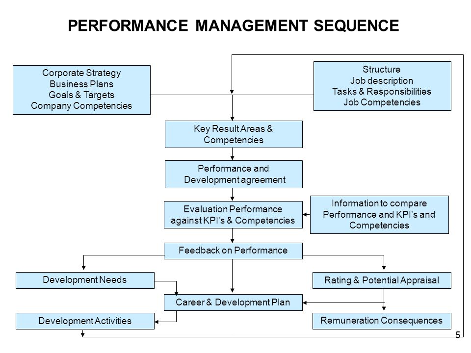 concerns of performance management Performance management (pm) is the process of managing the execution of an  organization's  and their personal concerns for how they might be affected.