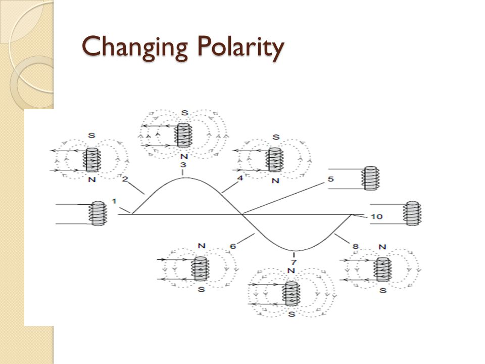 Changing Polarity