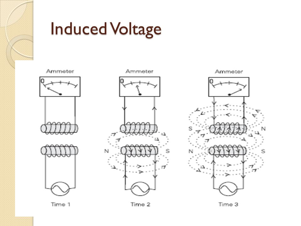 Induced Voltage