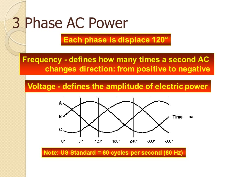 3 Phase AC Power Each phase is displace 120°