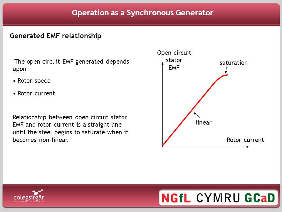 Operation as a Synchronous Generator