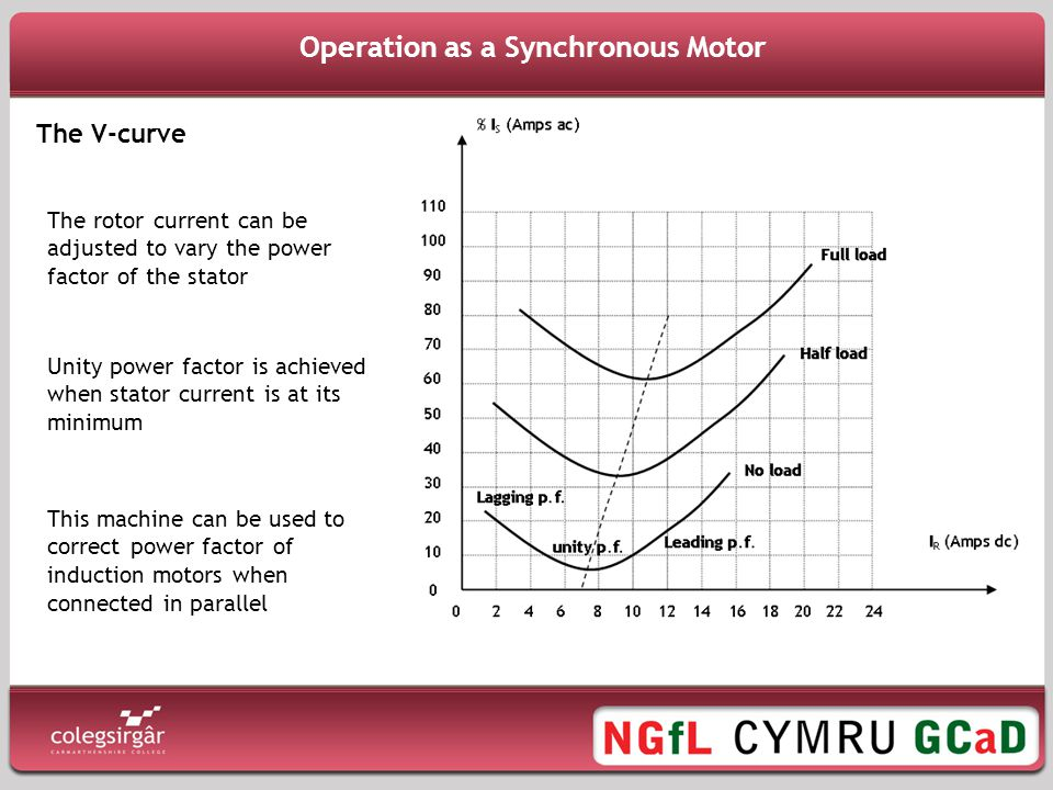 Operation as a Synchronous Motor