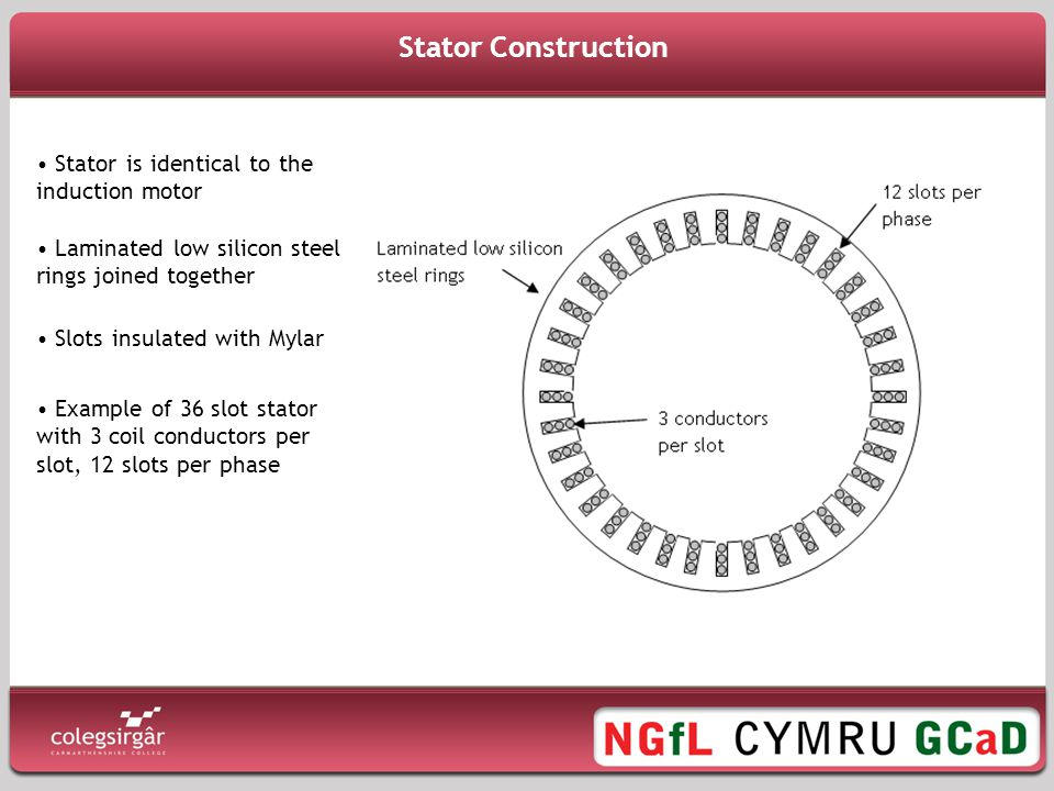 Stator Construction Stator is identical to the induction motor