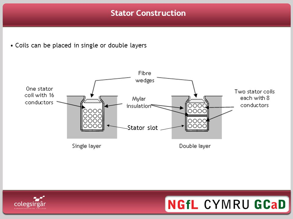 Stator Construction Coils can be placed in single or double layers