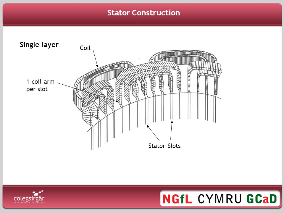 Stator Construction Single layer Coil 1 coil arm per slot Stator Slots