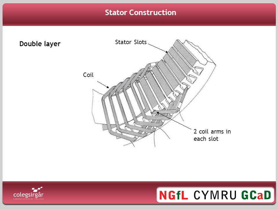 Stator Construction Double layer Stator Slots Coil