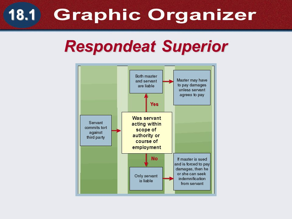 respondeat superior Health care is one industry in which the principle of respondeat superior is having a major impact doctors and other health care providers are, according to the laws existing throughout the united states, responsible for their negligent acts committed while rendering care and treatment to patients.