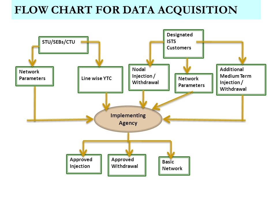 Line Chart Data Logger : Sharing of ists transmission charges losses ppt download