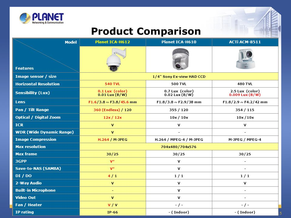 Product Comparison Model Features Planet ICA-H612 Planet ICA-H610