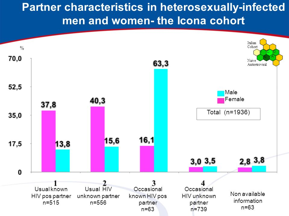 Partner characteristics in heterosexually-infected men and women- the Icona cohort