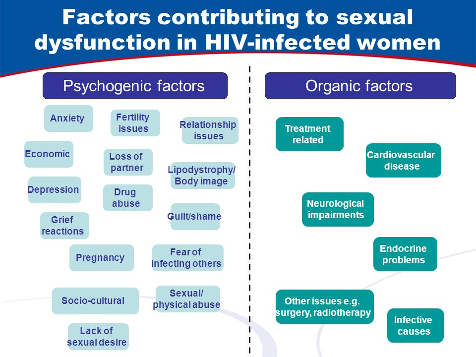 Factors contributing to sexual dysfunction in HIV-infected women