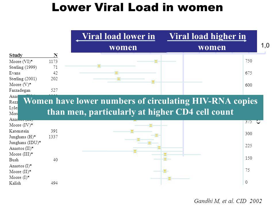 Lower Viral Load in women