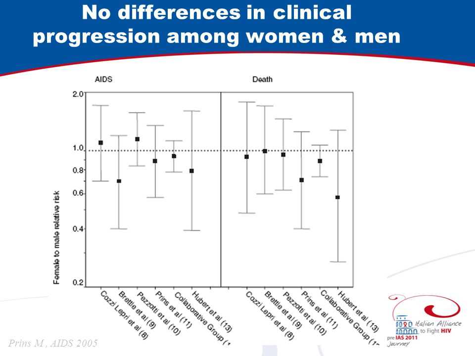 No differences in clinical progression among women & men