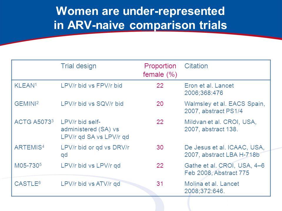 Women are under-represented in ARV-naive comparison trials