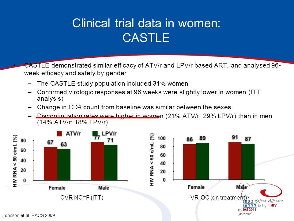 Clinical trial data in women: CASTLE