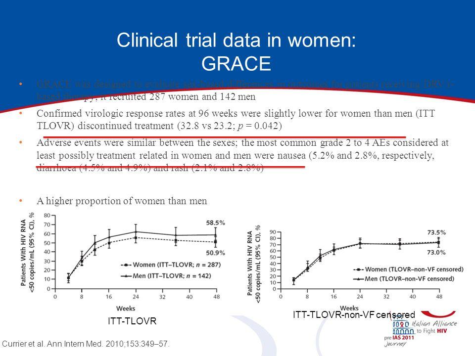 Clinical trial data in women: GRACE