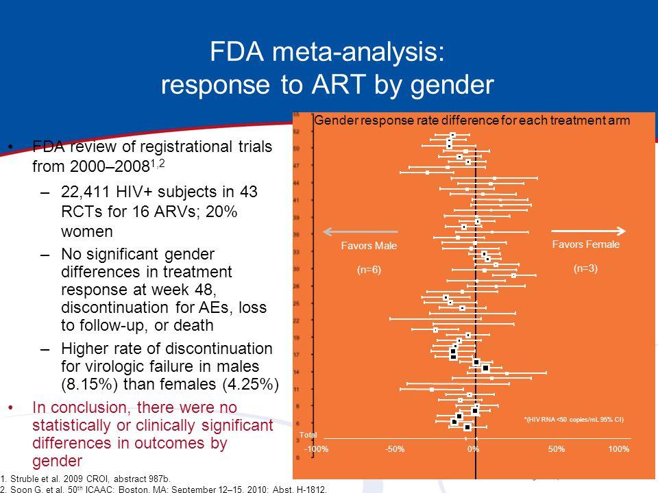 FDA meta-analysis: response to ART by gender