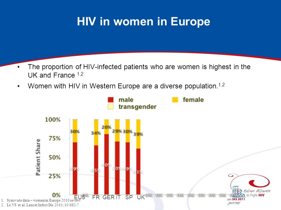 HIV in women in Europe The proportion of HIV-infected patients who are women is highest in the UK and France 1,2.
