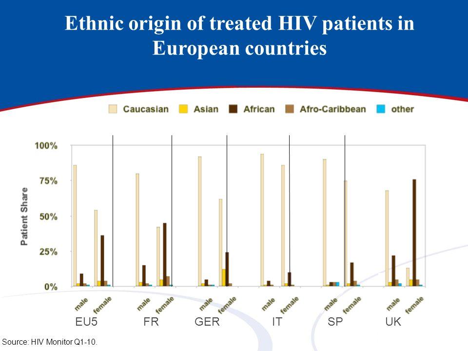 Ethnic origin of treated HIV patients in