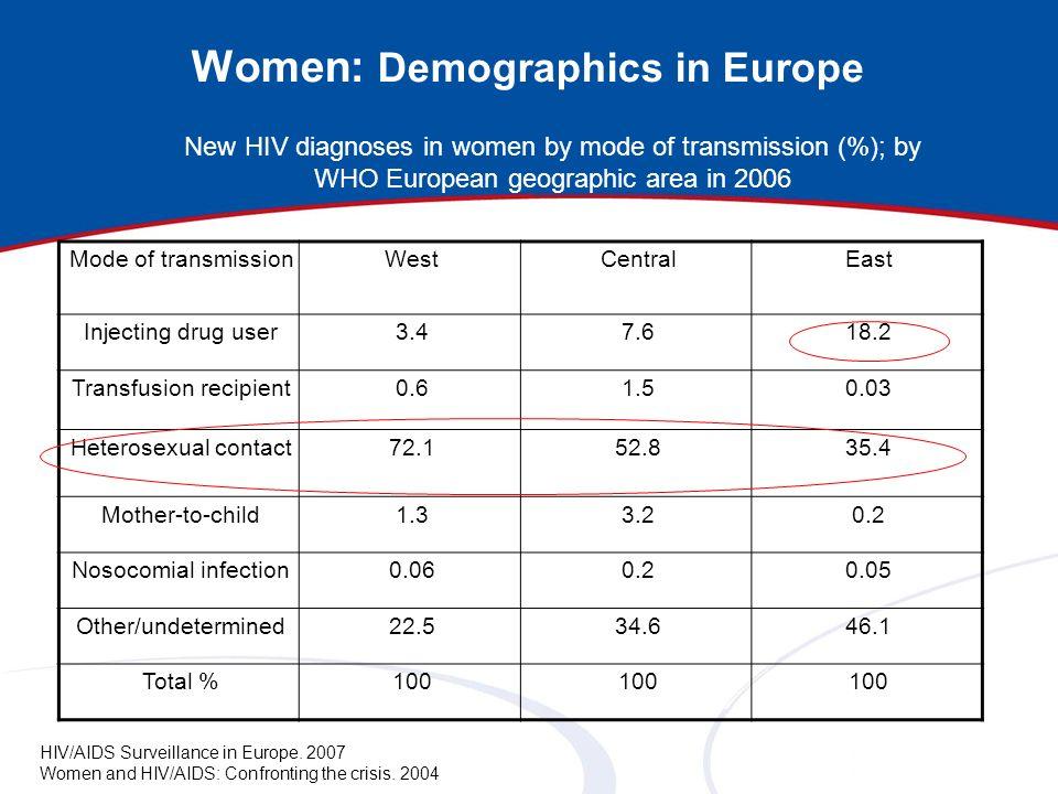 Women: Demographics in Europe