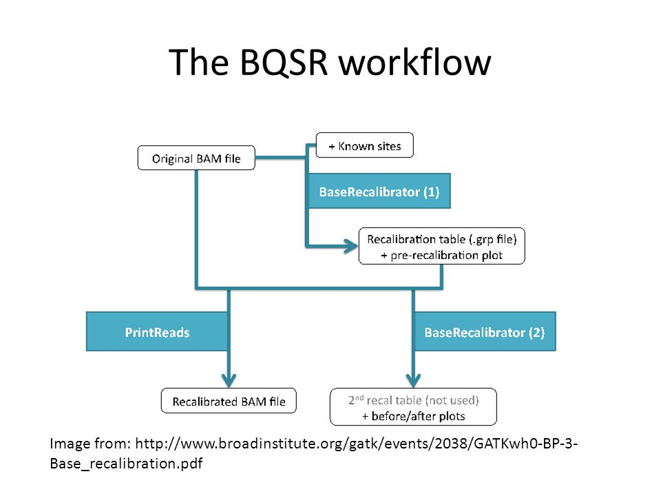 The BQSR workflow Image from: