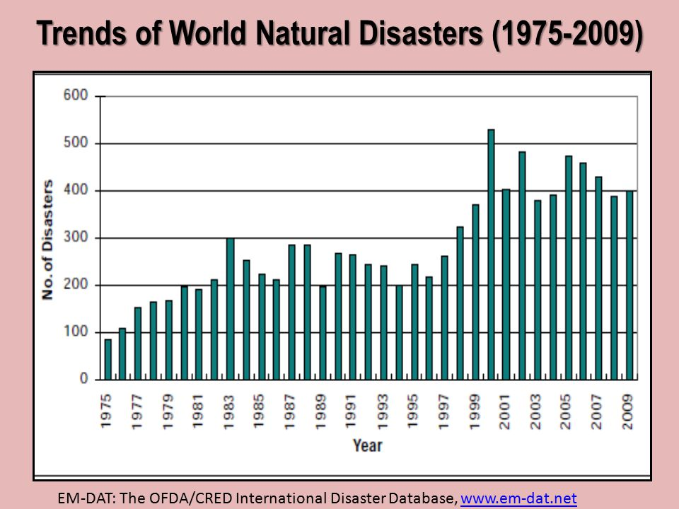 despite the occurrence of natural disasters The center for research on the epidemiology of disasters publishes an annual disaster review to provide valuable information on the occurrence of natural disasters and their impacts on society the latest edition covers 2014, and it identifies china, the united states, the philippines, indonesia, and india as the five countries most frequently hit by natural disasters.