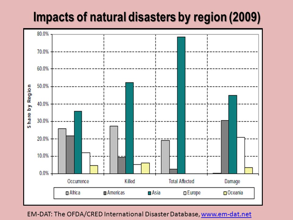 impact of natural calamities This paper will focus on the study of the impact of natural disaster on infrastructure this paper will analyze the methodology of assessing the risk.