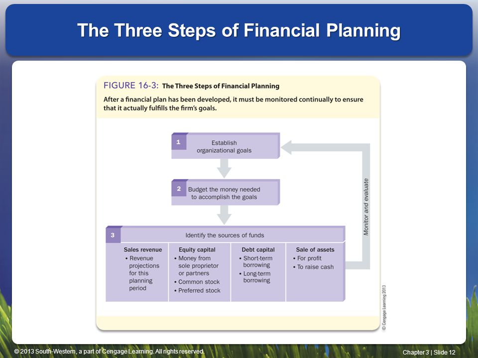 steps of financial planning pdf
