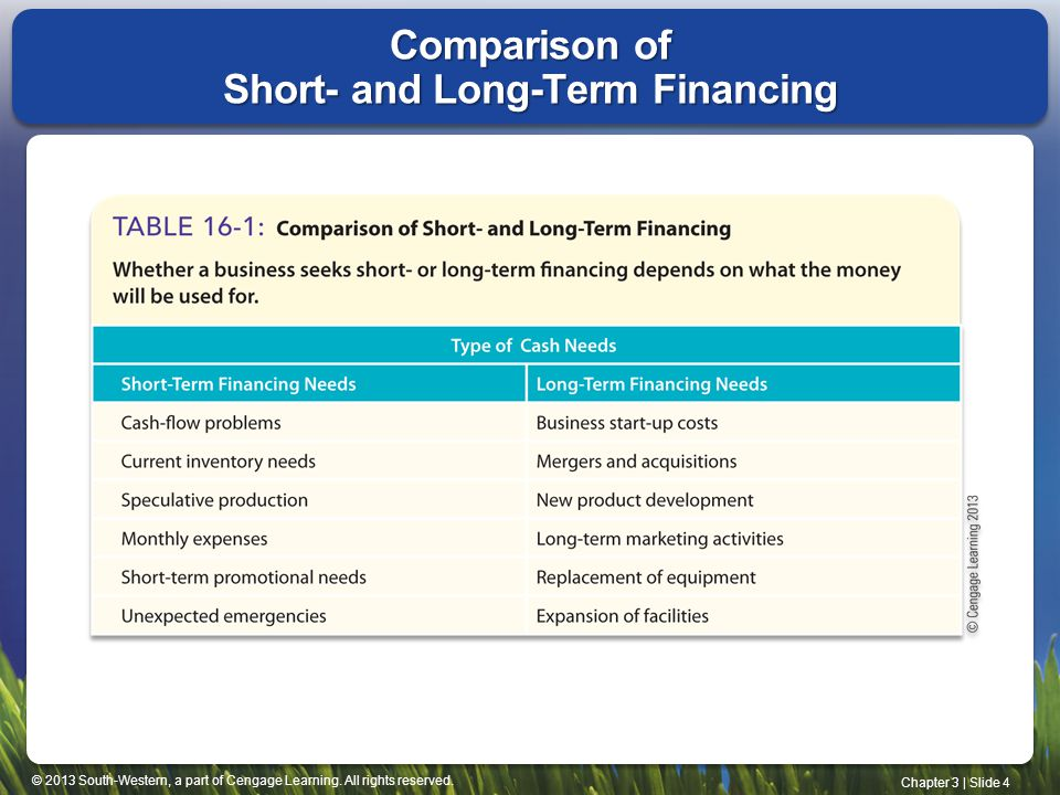compare short term and long term financing Not only does the difference between long-term and short-term financing concern the underlying payment terms, it also dictates how liabilities are carried on the books and how taxes are paid short-term financing, also called current liabilities, are debts that can be paid off within the current operating cycle.