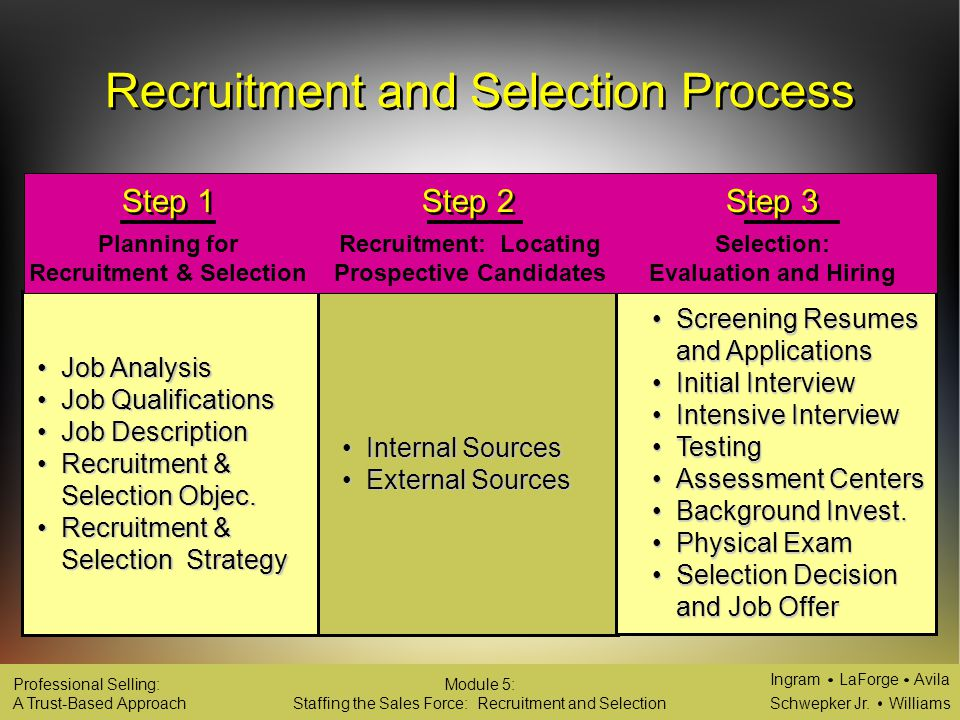 The Recruitment and Selection Process of HR