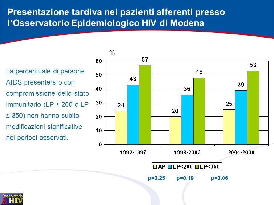 Presentazione tardiva nei pazienti afferenti presso l'Osservatorio Epidemiologico HIV di Modena
