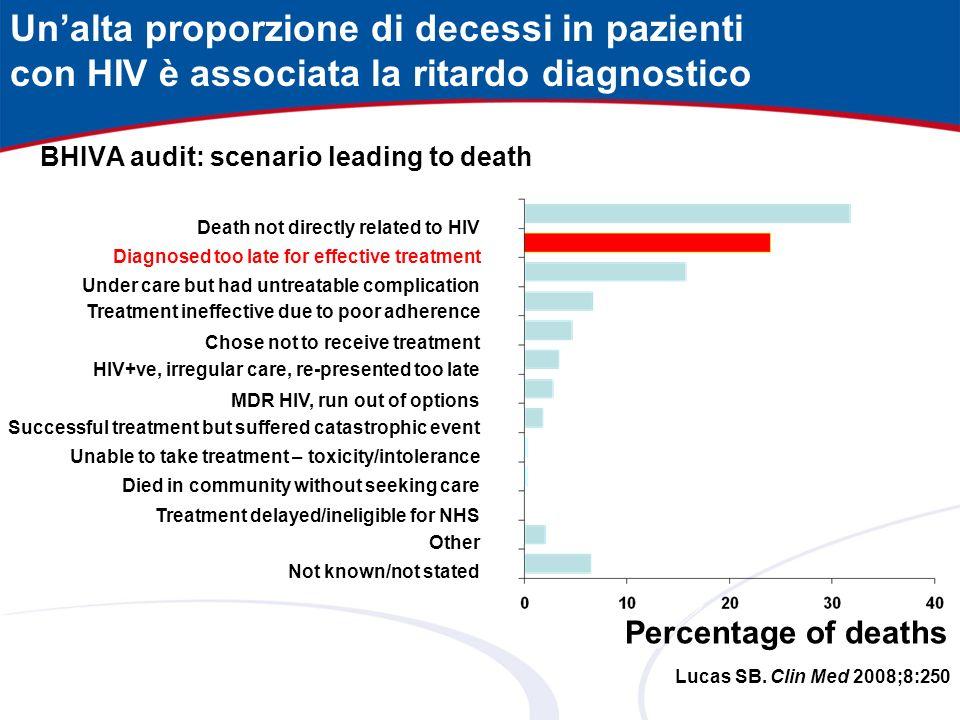 Un'alta proporzione di decessi in pazienti
