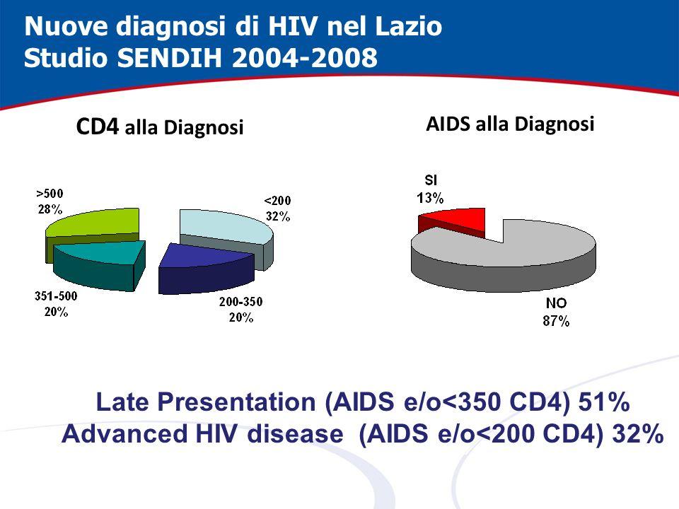 Nuove diagnosi di HIV nel Lazio Studio SENDIH 2004-2008