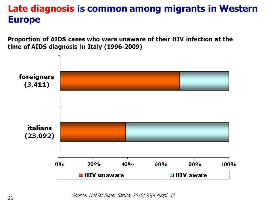 Late diagnosis is common among migrants in Western Europe