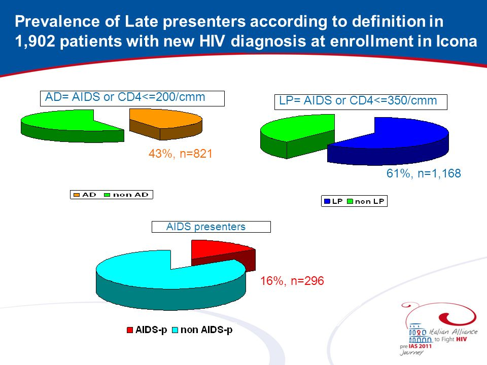 Prevalence of Late presenters according to definition in 1,902 patients with new HIV diagnosis at enrollment in Icona
