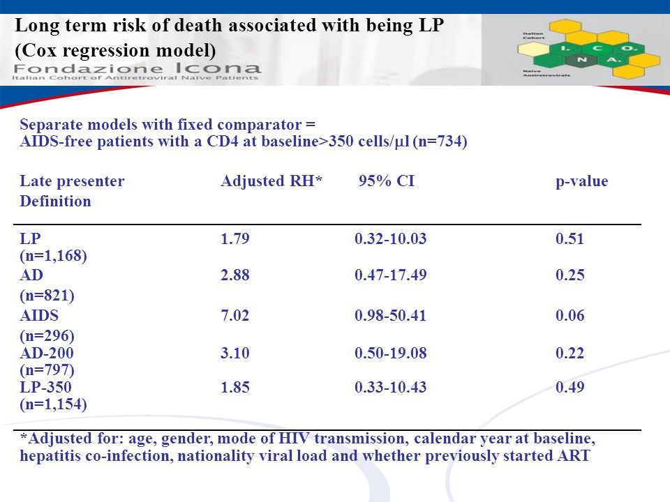 Long term risk of death associated with being LP (Cox regression model)