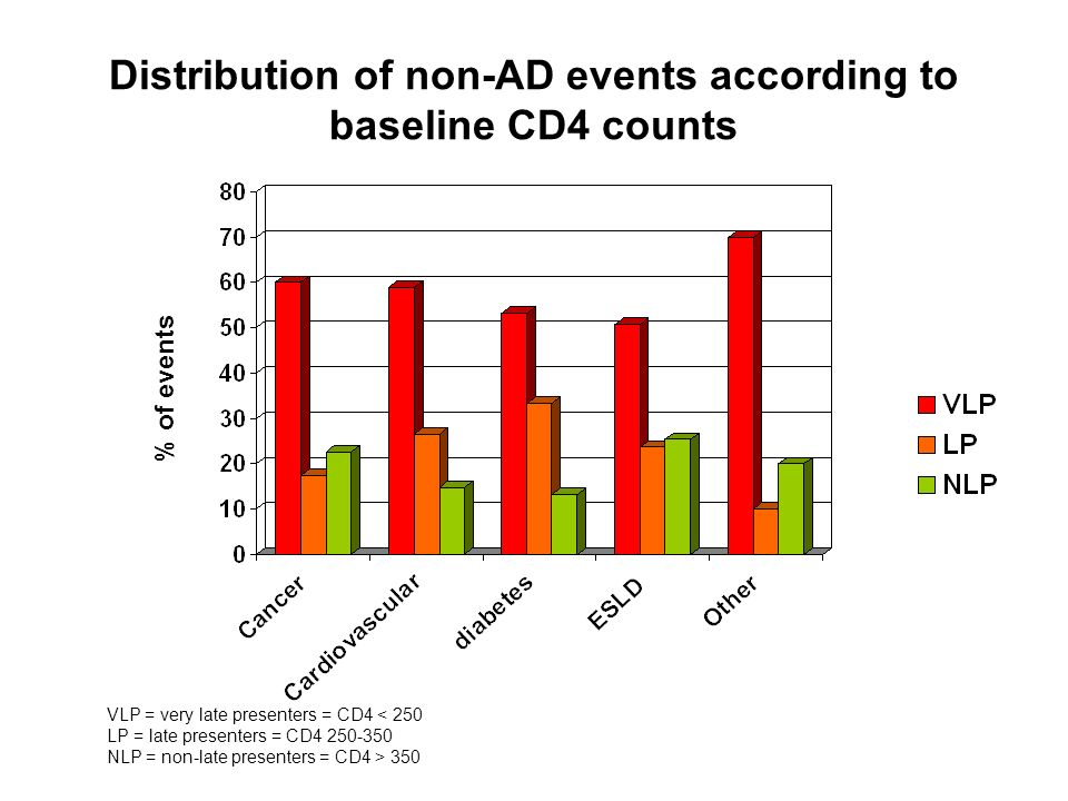 Distribution of non-AD events according to baseline CD4 counts
