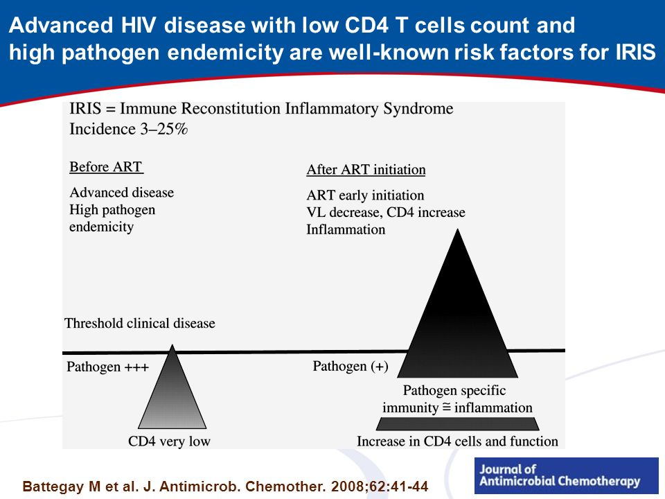 Advanced HIV disease with low CD4 T cells count and