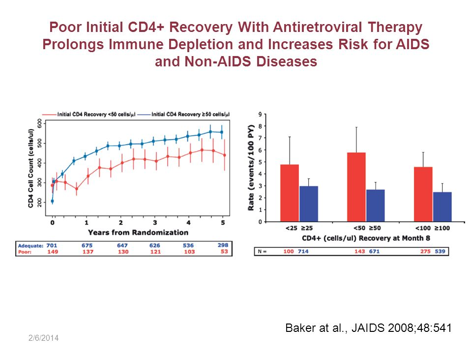 Poor Initial CD4+ Recovery With Antiretroviral Therapy Prolongs Immune Depletion and Increases Risk for AIDS and Non-AIDS Diseases