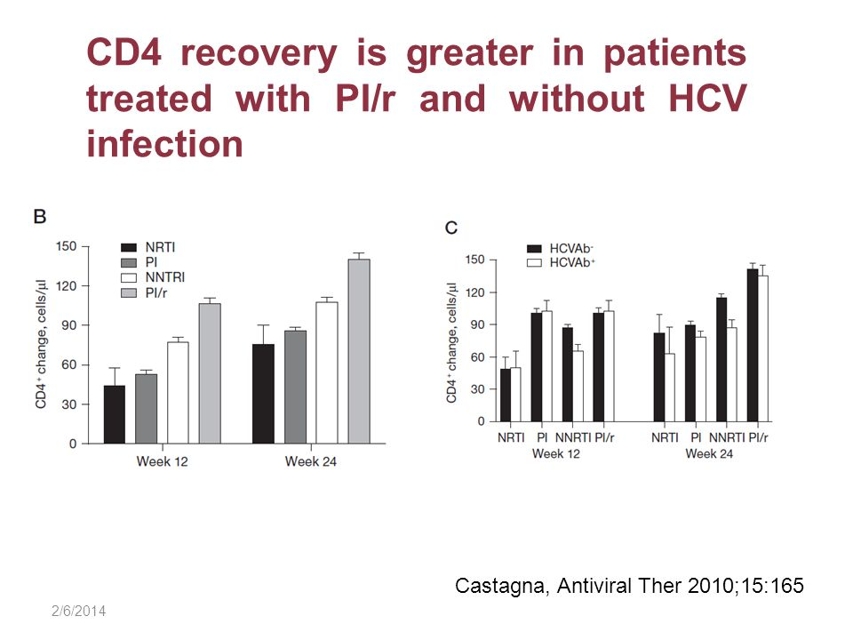 CD4 recovery is greater in patients treated with PI/r and without HCV infection