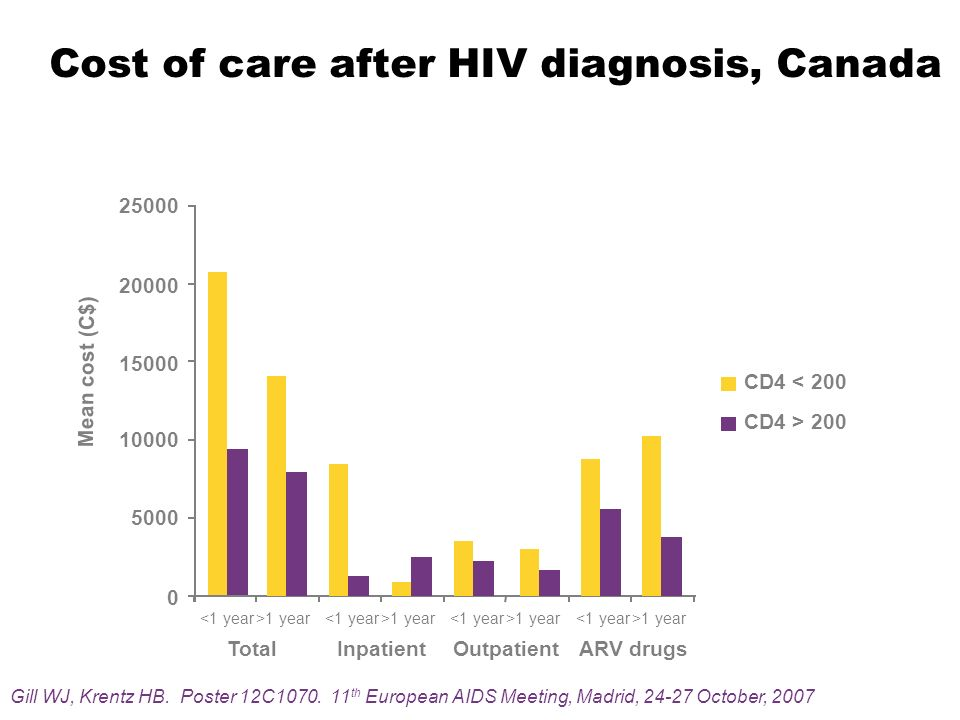 Cost of care after HIV diagnosis, Canada