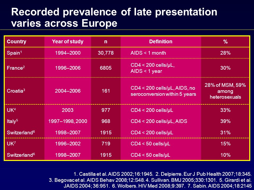 Recorded prevalence of late presentation varies across Europe