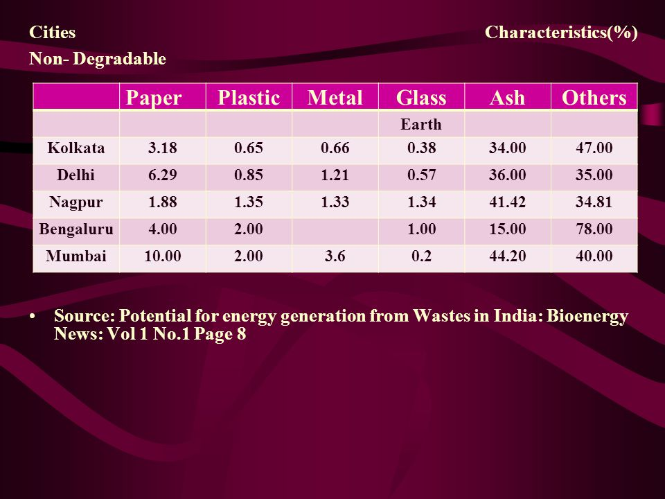Paper Plastic Metal Glass Ash Others