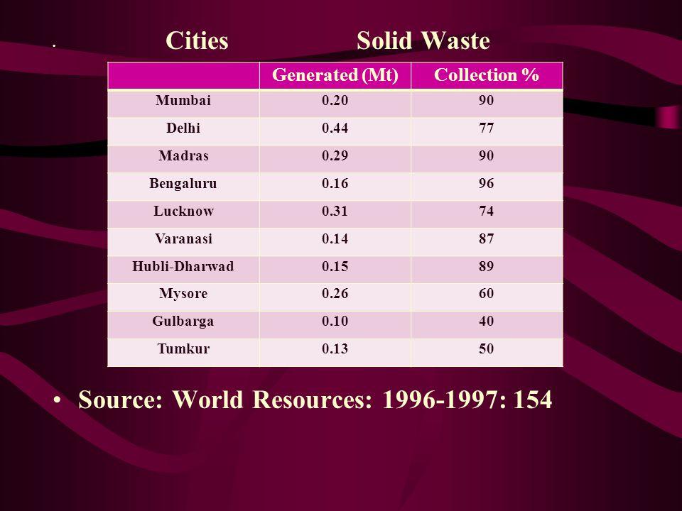 Source: World Resources: 1996-1997: 154