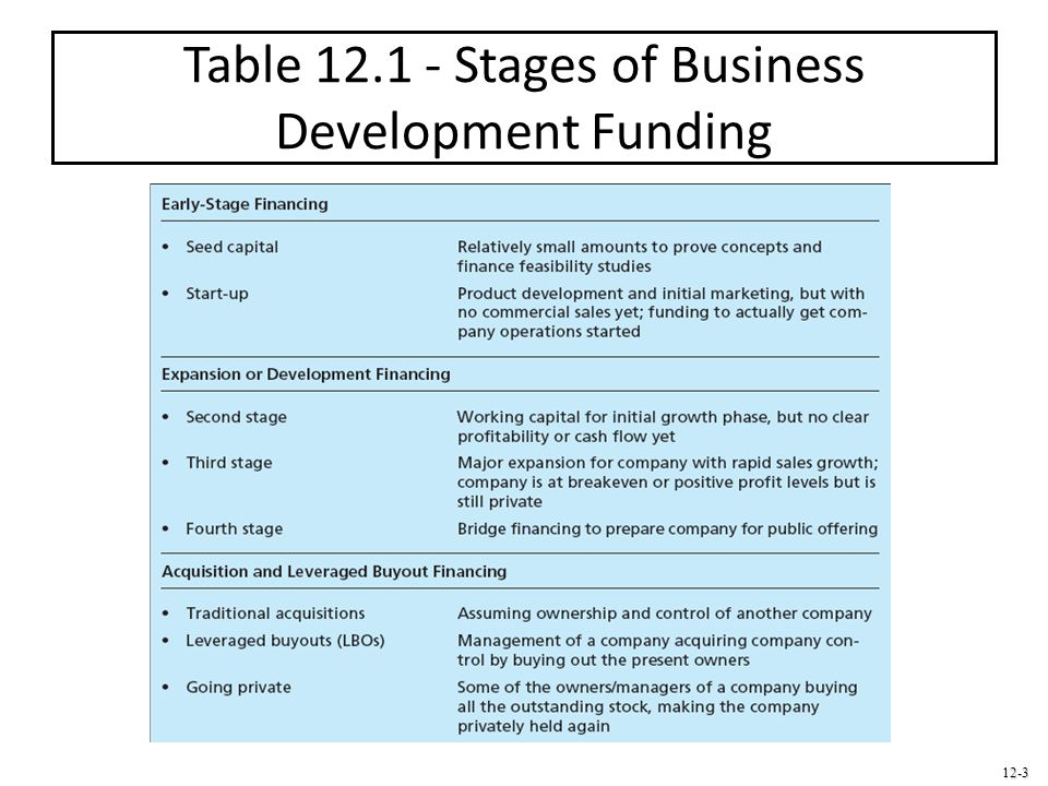 Table Stages of Business Development Funding