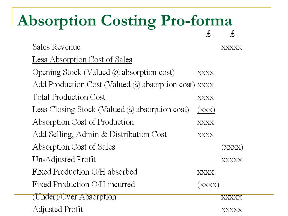 Absorption Costing Pro-forma