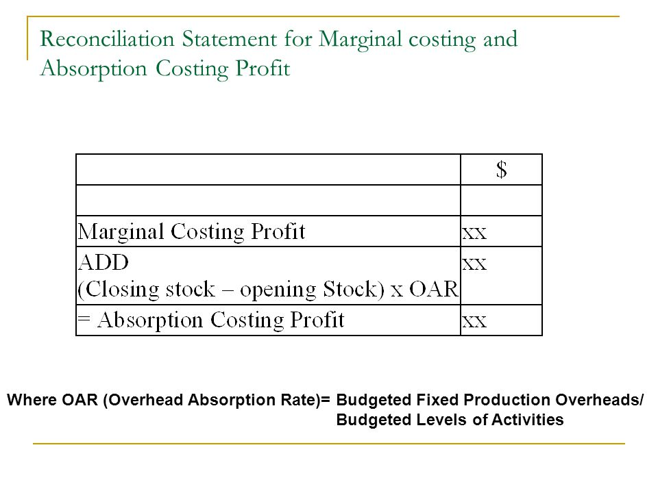 Reconciliation Statement for Marginal costing and Absorption Costing Profit