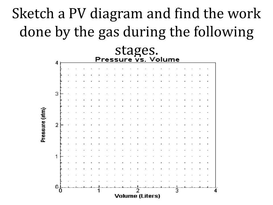Sketch a PV diagram and find the work done by the gas during the following stages.